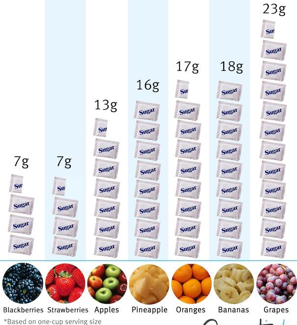 sugar_fruit_graph