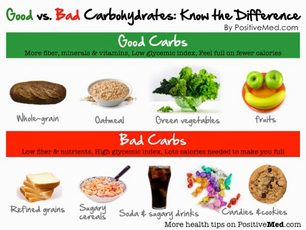 good-vs-bad-carbohydrates